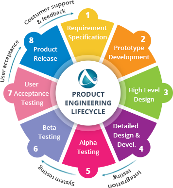 Product lifecycle management services for Product design services
